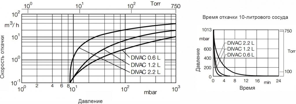 Скорость откачки насоса вакуумного мембранного DIVAC 1.2 L АО Вакууммаш